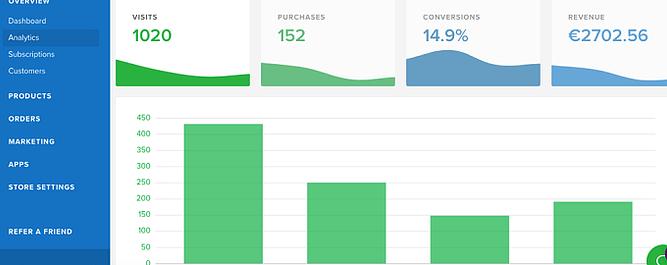 ferramentas de análise e relatórios no sellfy