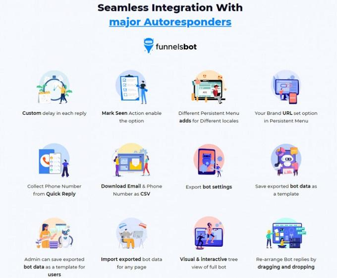 integrações do FunnelsBot