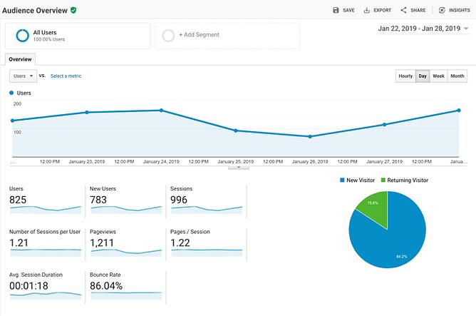 Instale o Google Analytics