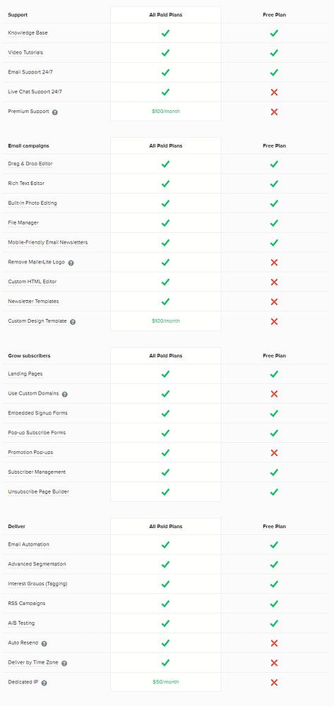diferenças de recursos entre os planos gratuito e pago do mailerlite -joaobotas.pt
