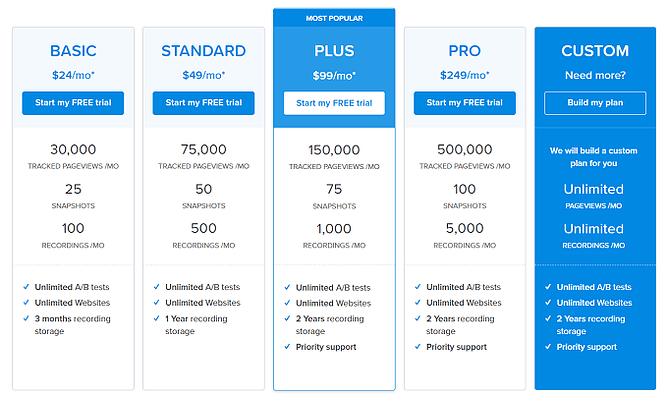 planos preços crazy egg