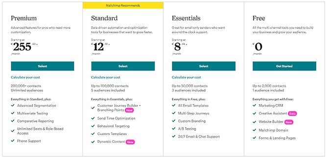 preços do mailchimp