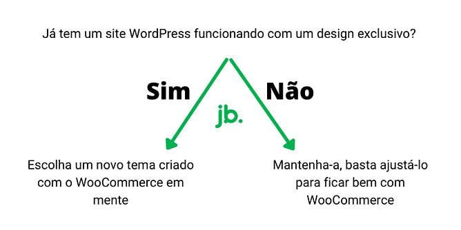 WooCommerce vs tema atual