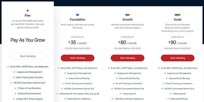 preços do mailgun