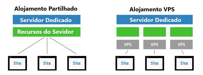 Quais são as principais diferenças entre o alojamento partilhado e uma VPS - joaobotas.pt