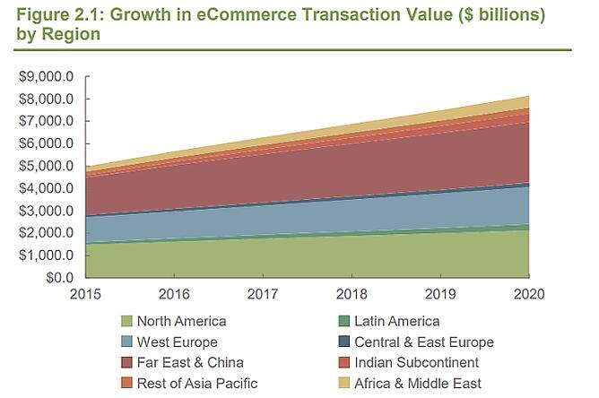 crescimento dos pagamentos online