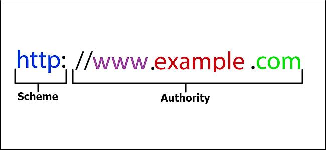 O que é um URL