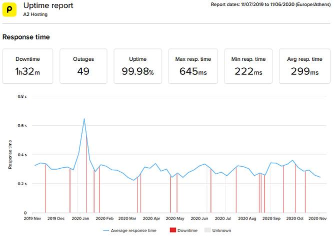 tempo de atividade a2 hosting
