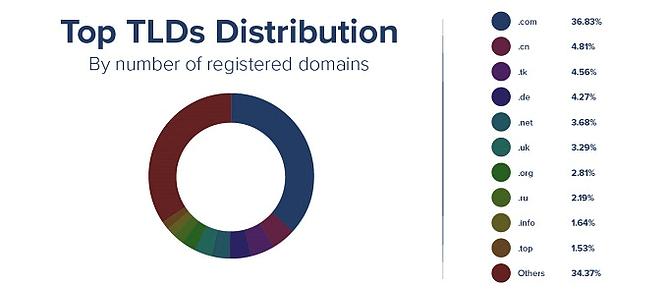top extensões de nome de domínio