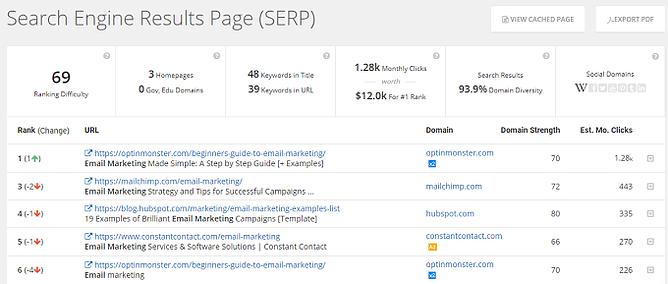 SERP Analysis no spyfu