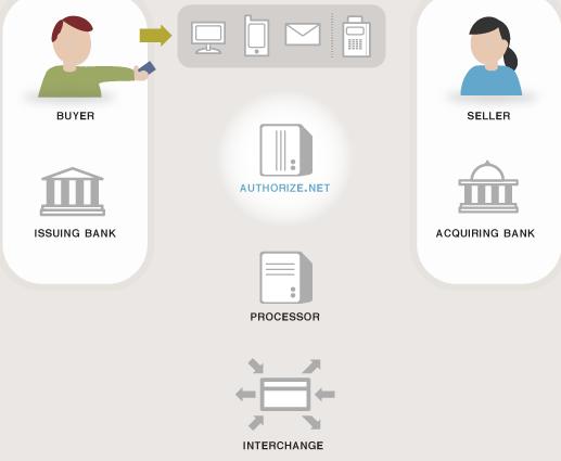como o authorize net funciona