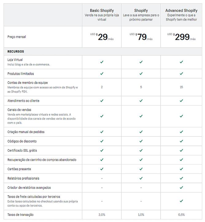 planos preços Shopify