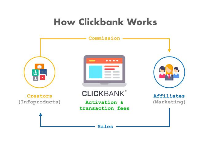 como funciona clickbank