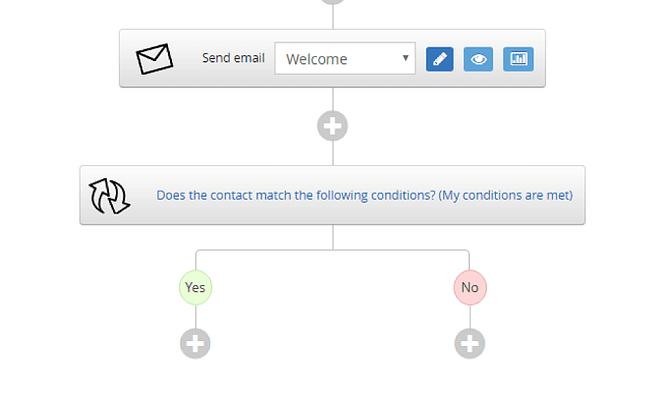 Automação de Email em Sendlane 6