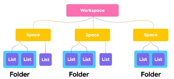 Organização do clickup