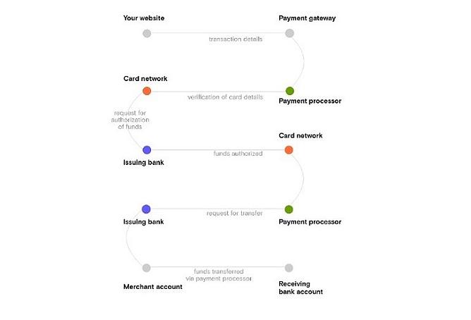 Como os pagamentos online são processados