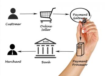 O que são processadores de pagamento digital