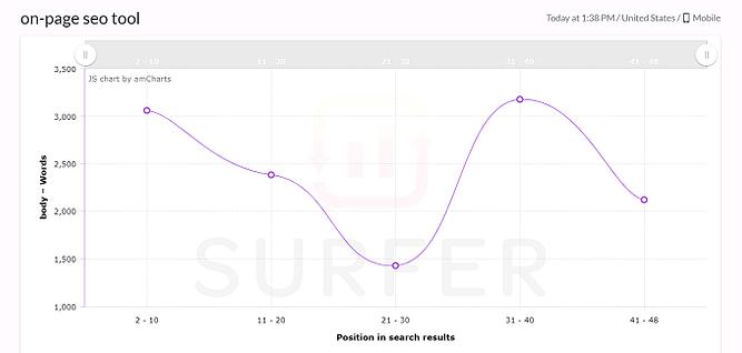 métricas do surfer seo
