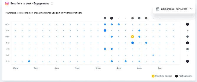 Melhores horários para publicar no iconosquare