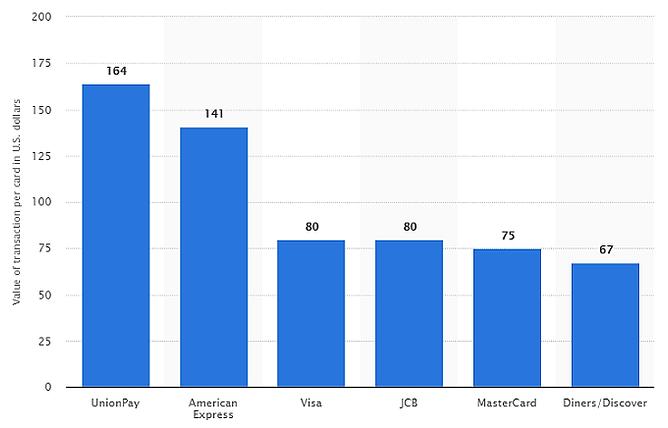 valor médio de transação online