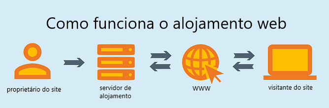 como funciona alojamento na web