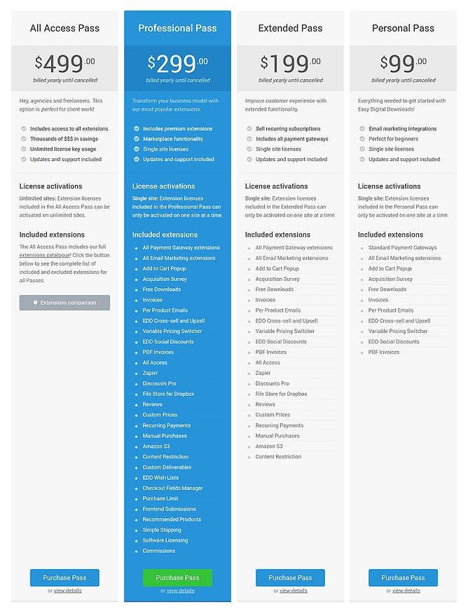 preços Easy Digital Downloads 2