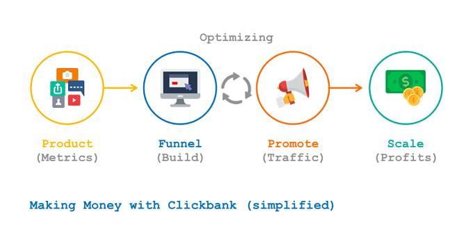 Como Ganhar Dinheiro Com Clickbank